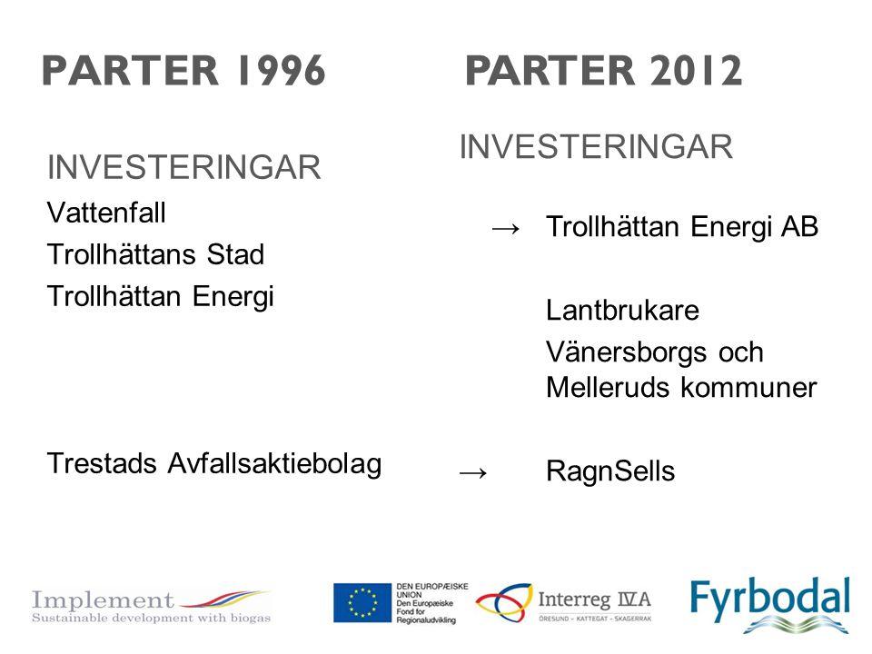 PARTER 1996 PARTER 2012 INVESTERINGAR INVESTERINGAR
