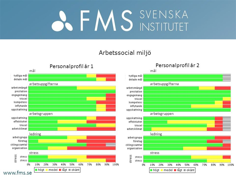 Arbetssocial miljö Personalprofil år 2 Personalprofil år 1 www.fms.se