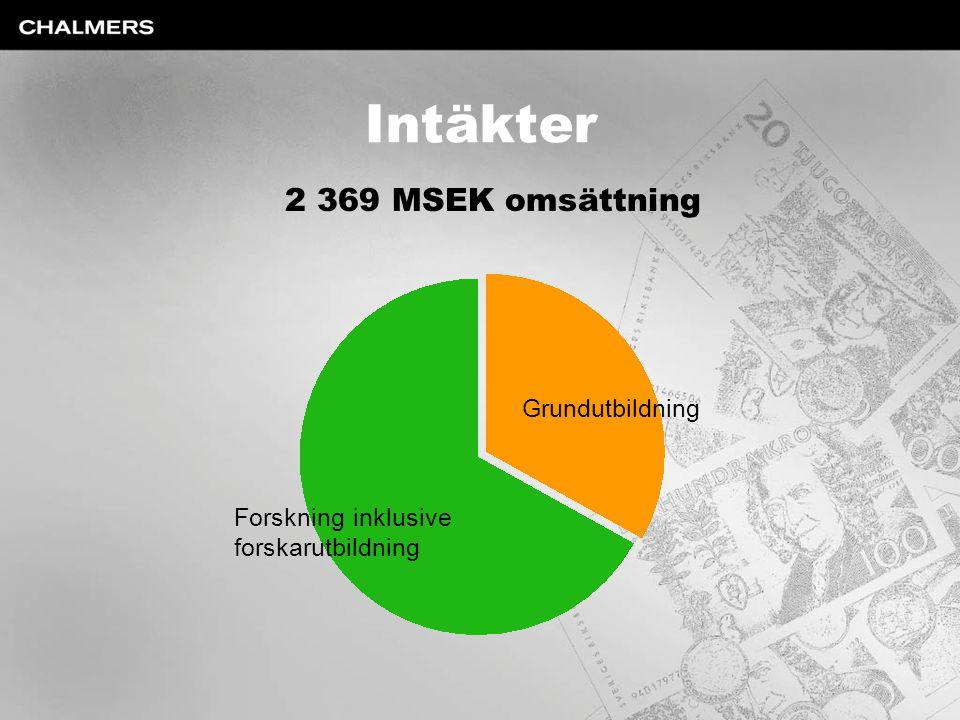 Intäkter 2 369 MSEK omsättning Grundutbildning Forskning inklusive