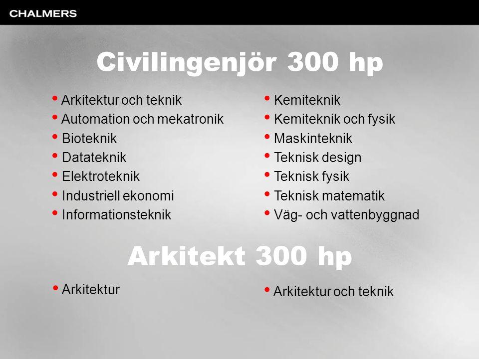Civilingenjör 300 hp Arkitekt 300 hp Arkitektur och teknik