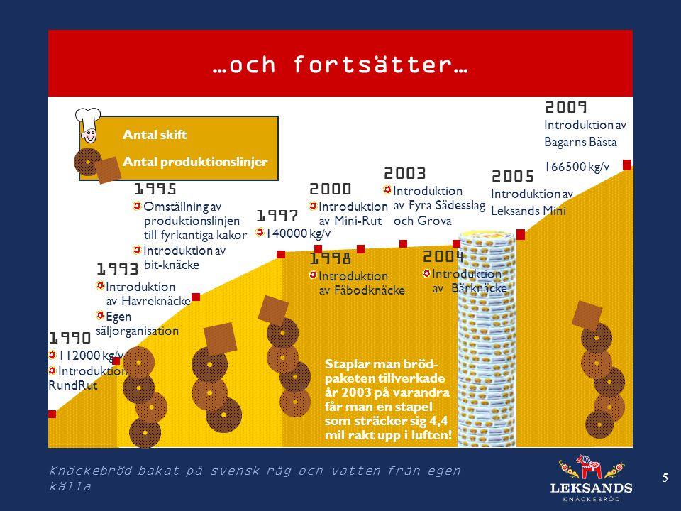 …och fortsätter… 2009 Introduktion av Bagarns Bästa 2003