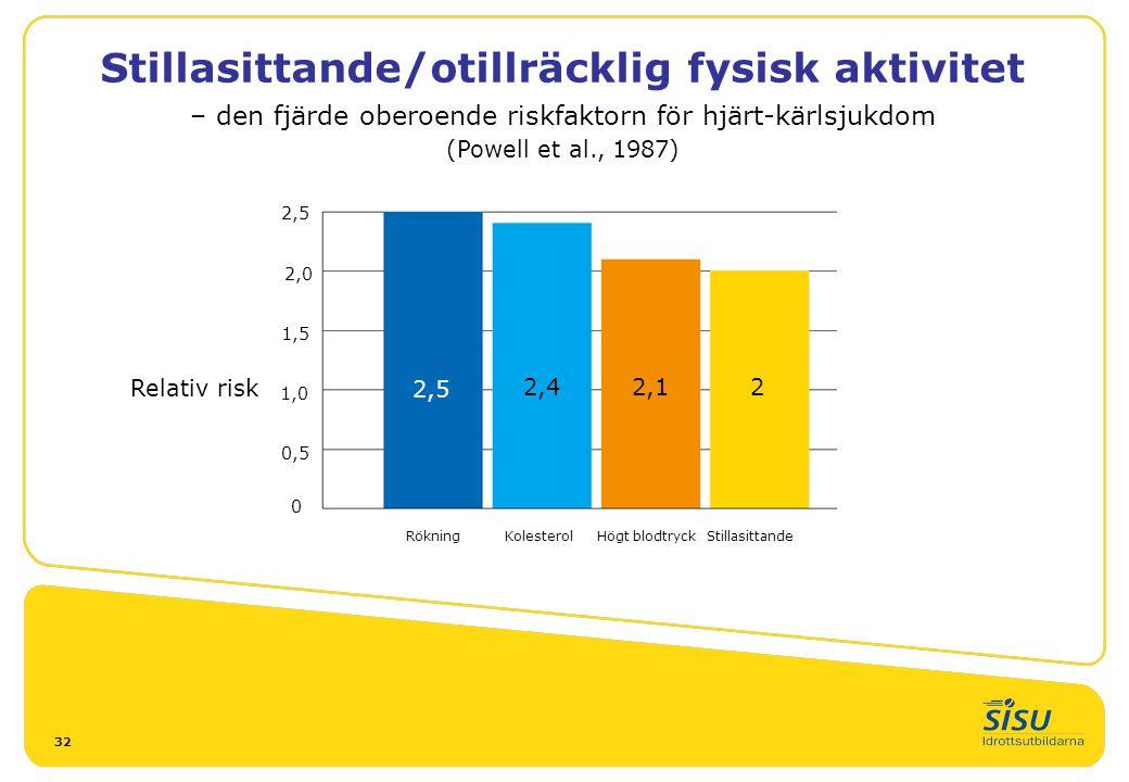 Stillasittande/otillräcklig fysisk aktivitet – den fjärde oberoende riskfaktorn för hjärt-kärlsjukdom (Powell et al., 1987)