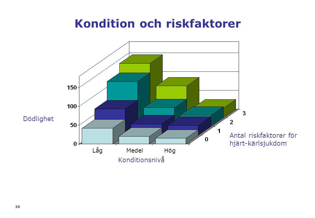 Kondition och riskfaktorer