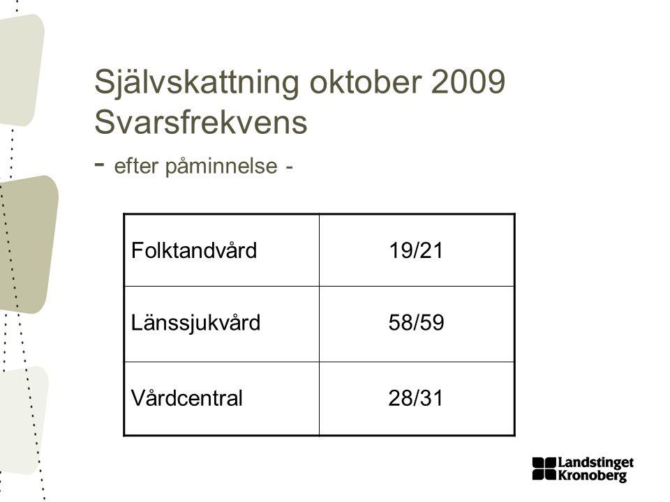 Självskattning oktober 2009 Svarsfrekvens - efter påminnelse -