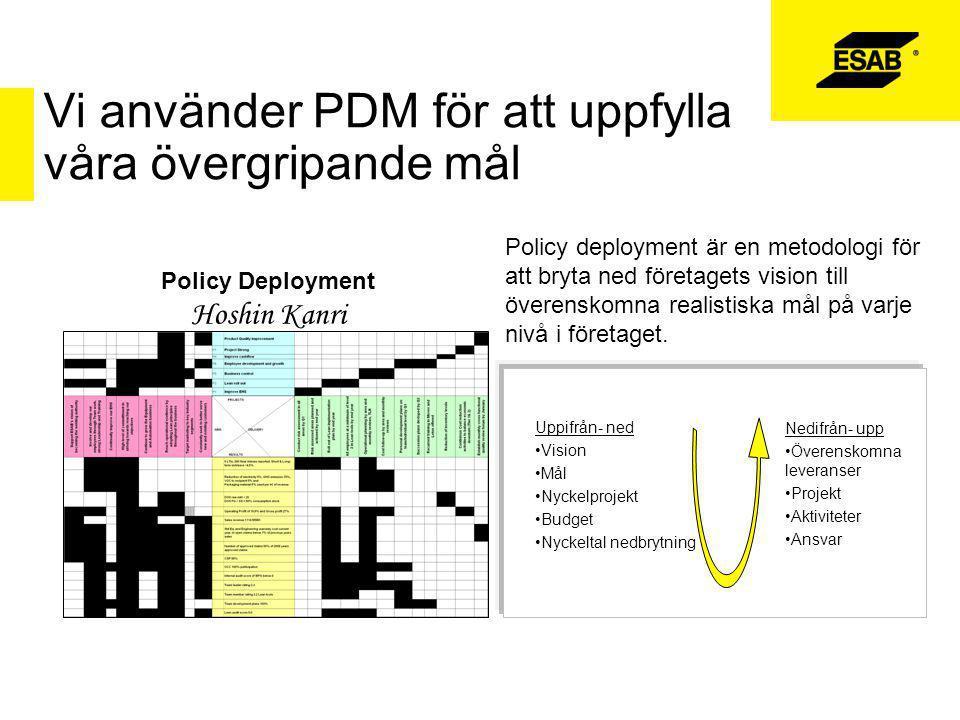 Vi använder PDM för att uppfylla våra övergripande mål