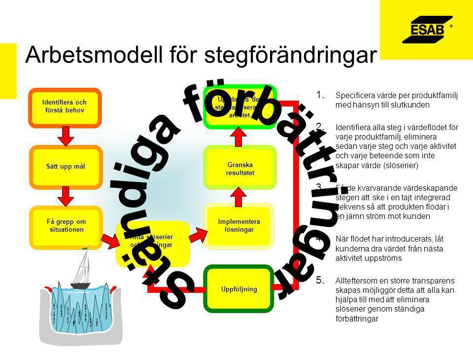 Arbetsmodell för stegförändringar
