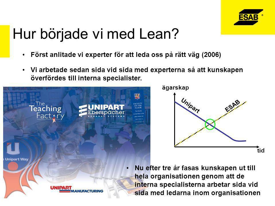 Hur började vi med Lean Först anlitade vi experter för att leda oss på rätt väg (2006)