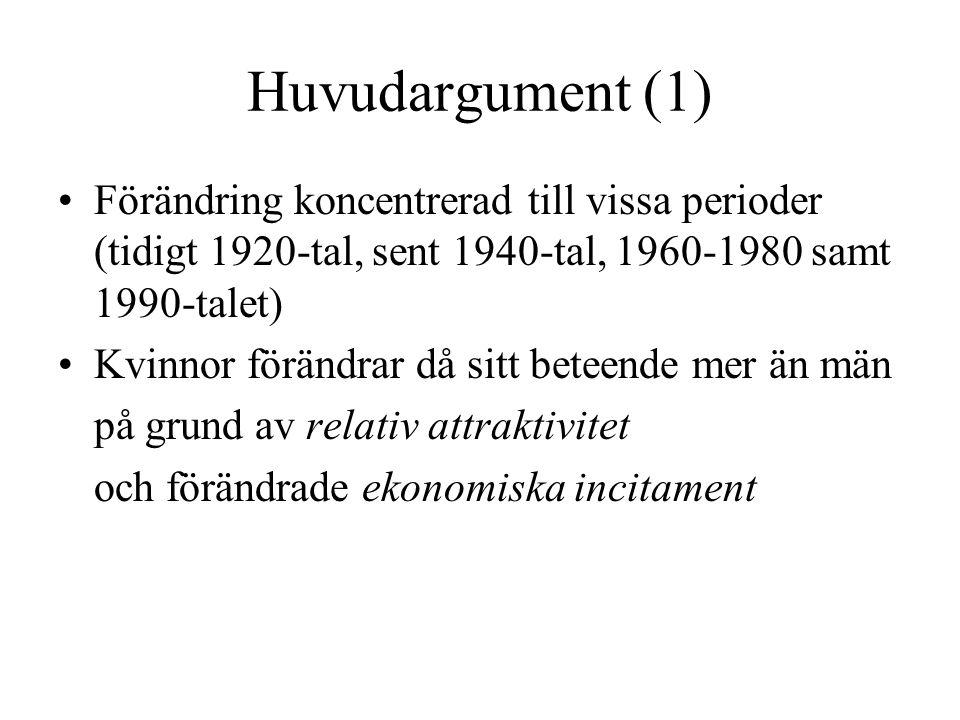 Huvudargument (1) Förändring koncentrerad till vissa perioder (tidigt 1920-tal, sent 1940-tal, 1960-1980 samt 1990-talet)