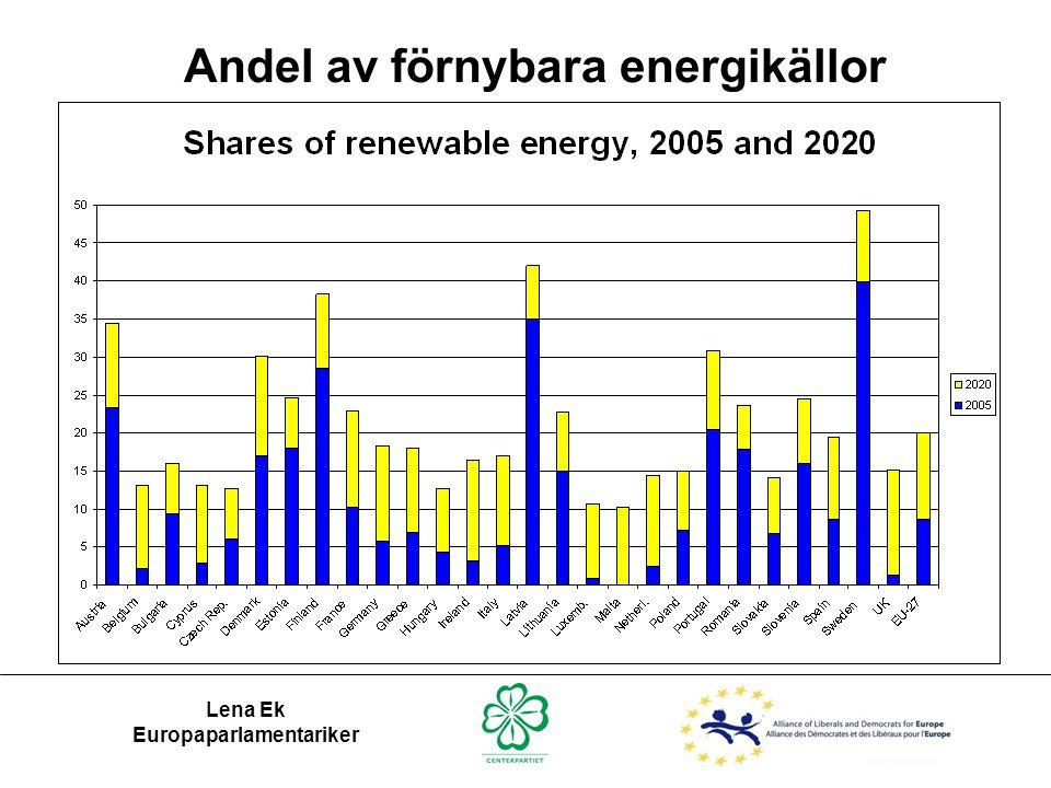 Andel av förnybara energikällor Europaparlamentariker