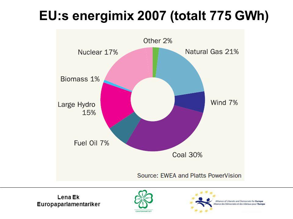 EU:s energimix 2007 (totalt 775 GWh)