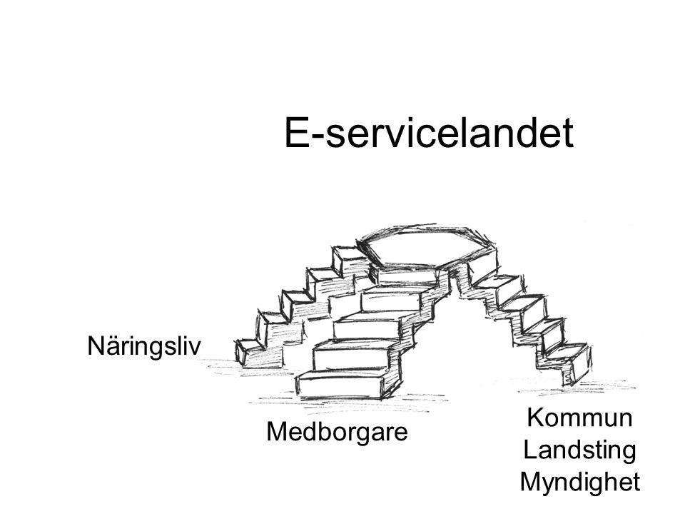 Kommun LandstingMyndighet