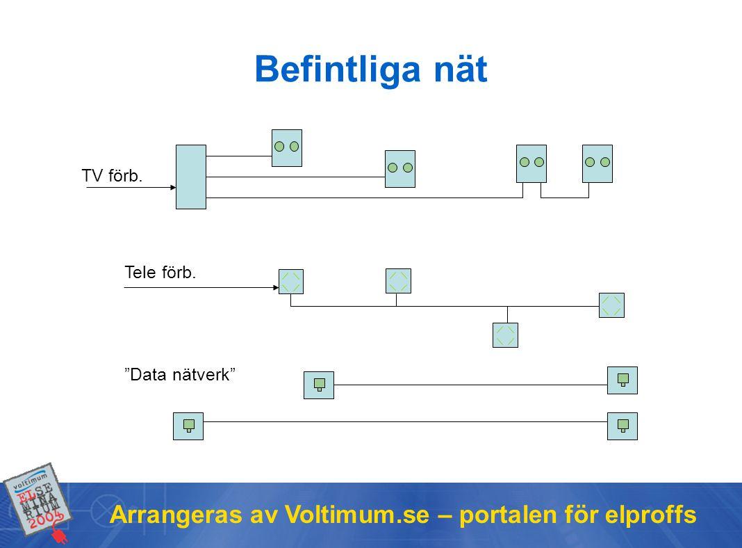 Befintliga nät Arrangeras av Voltimum.se – portalen för elproffs