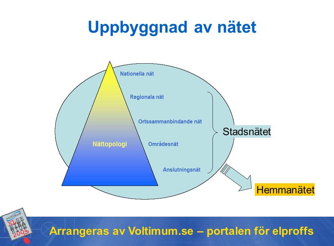 Uppbyggnad av nätet Arrangeras av Voltimum.se – portalen för elproffs