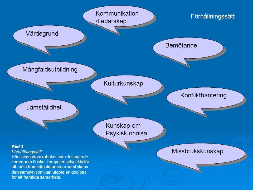 Kommunikation/Ledarskap Förhållningssätt