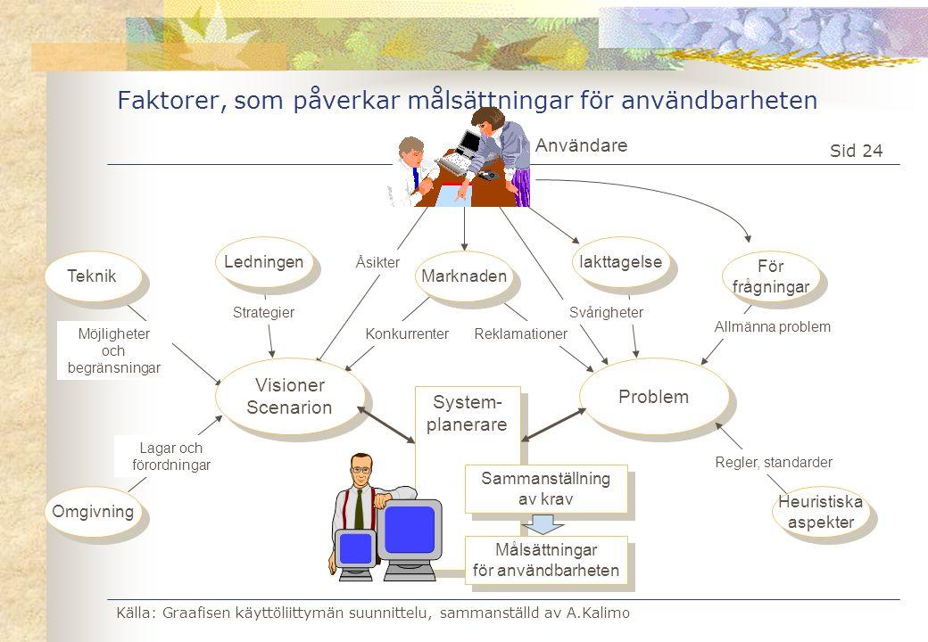 Faktorer, som påverkar målsättningar för användbarheten