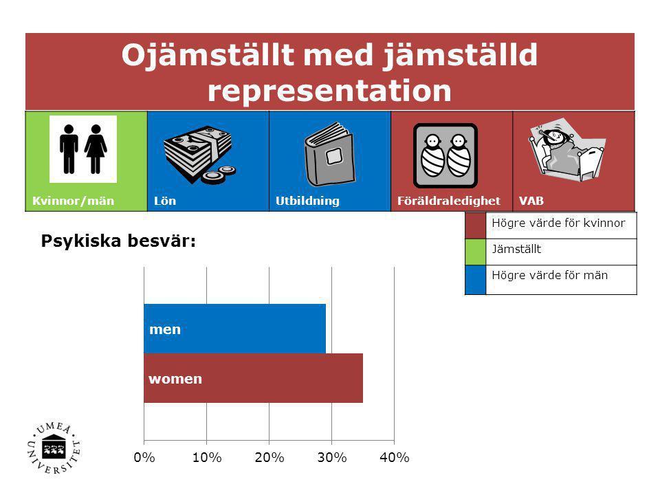 Ojämställt med jämställd representation