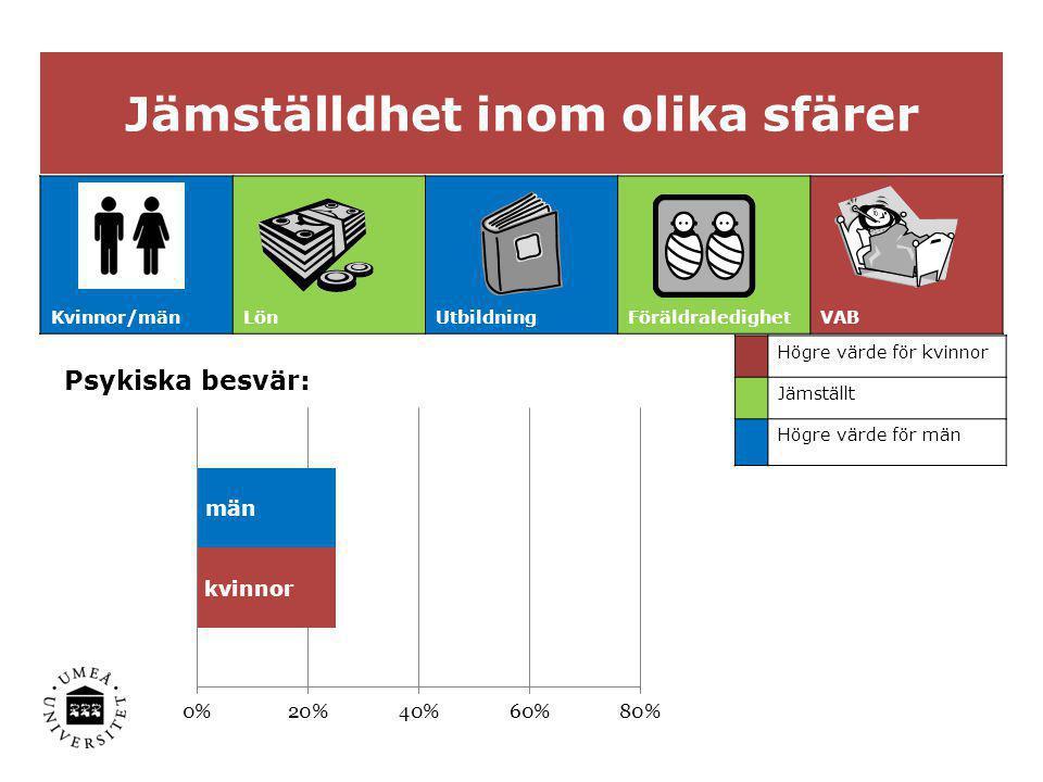 Jämställdhet inom olika sfärer