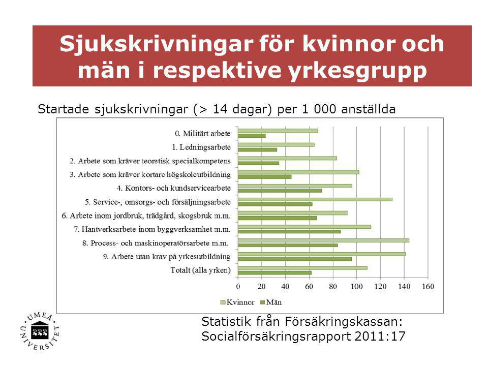 Sjukskrivningar för kvinnor och män i respektive yrkesgrupp