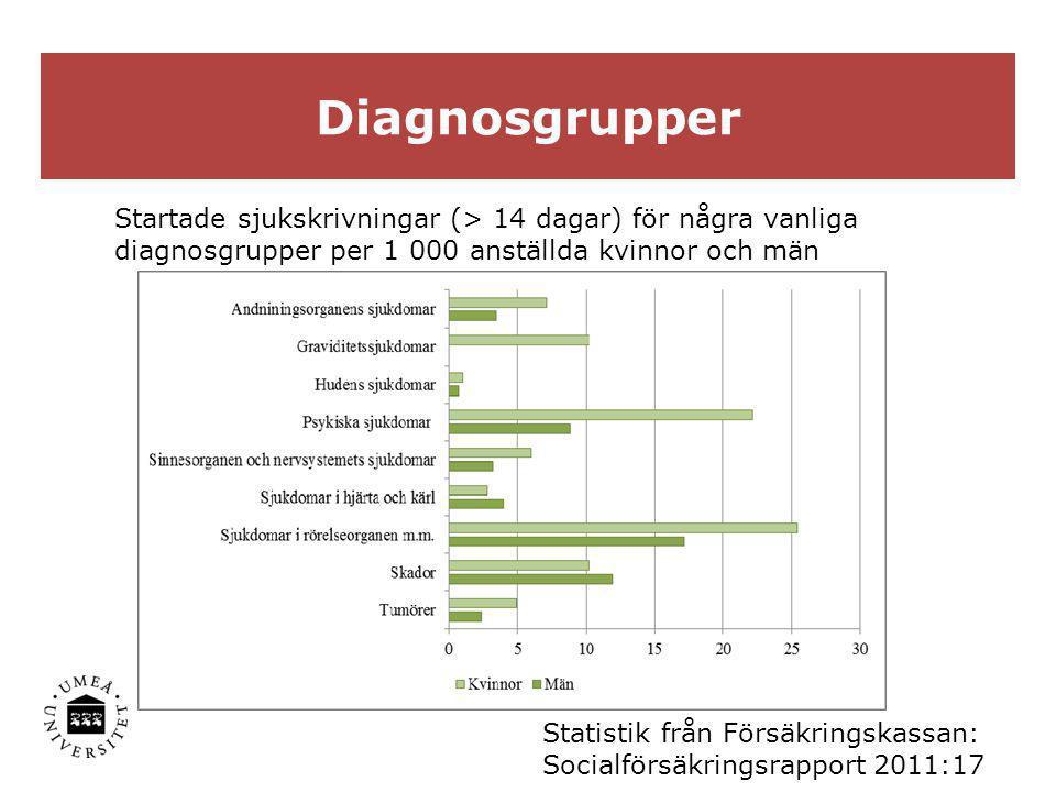 Diagnosgrupper Startade sjukskrivningar (> 14 dagar) för några vanliga. diagnosgrupper per 1 000 anställda kvinnor och män.