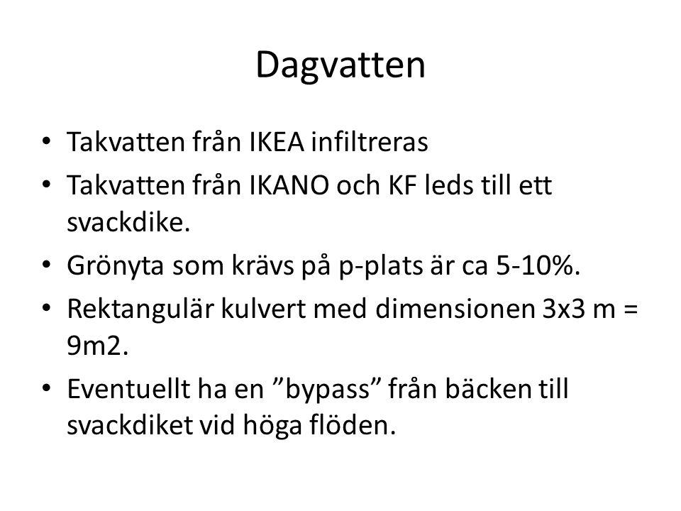 Dagvatten Takvatten från IKEA infiltreras
