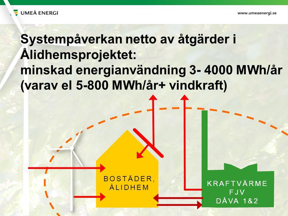 Systempåverkan netto av åtgärder i Ålidhemsprojektet: