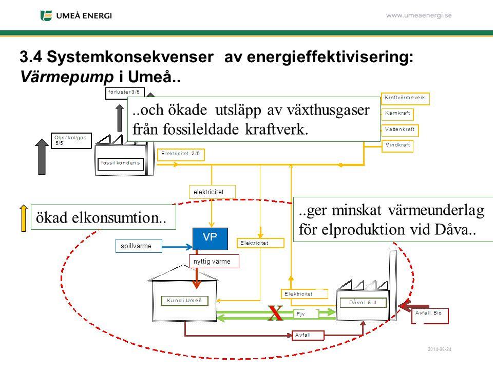 3.4 Systemkonsekvenser av energieffektivisering: Värmepump i Umeå..