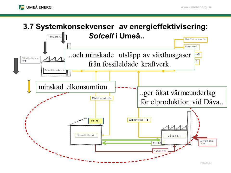 3.7 Systemkonsekvenser av energieffektivisering: Solcell i Umeå..