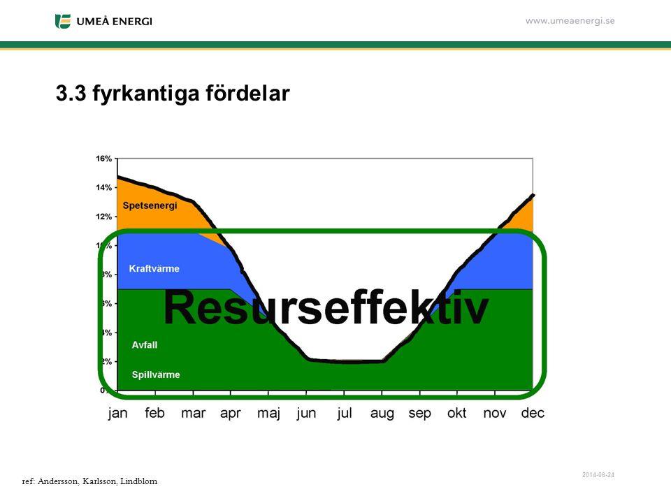3.3 fyrkantiga fördelar ref: Andersson, Karlsson, Lindblom 2017-04-03