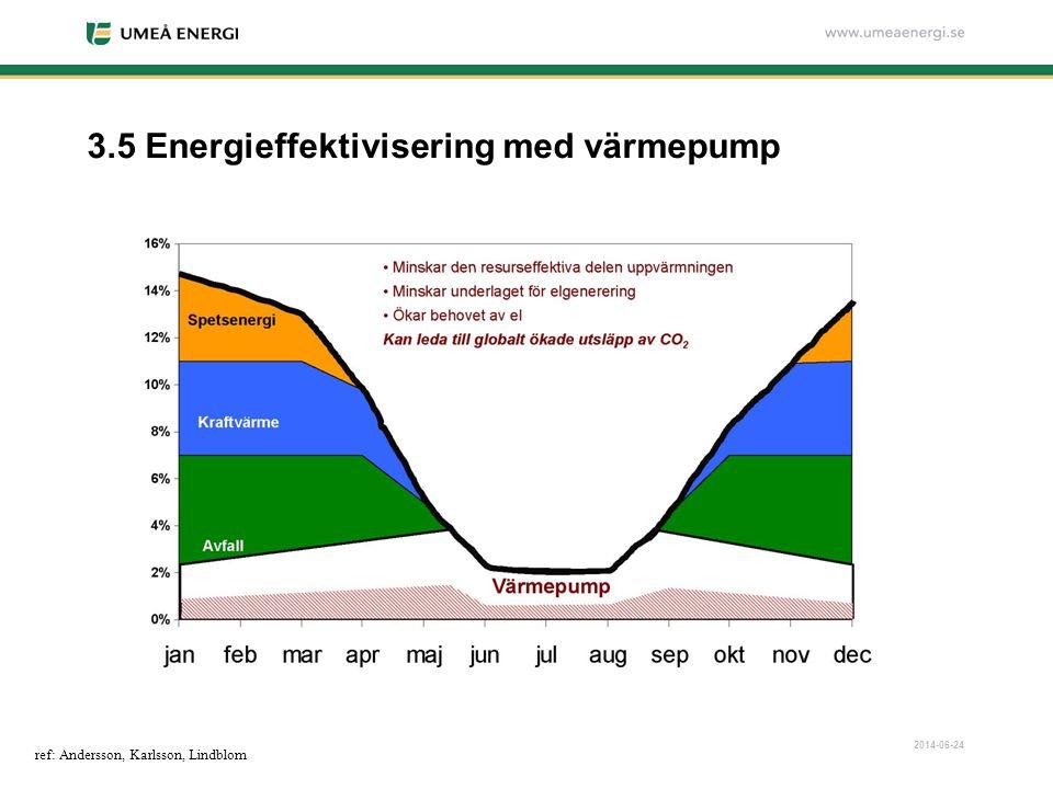 3.5 Energieffektivisering med värmepump