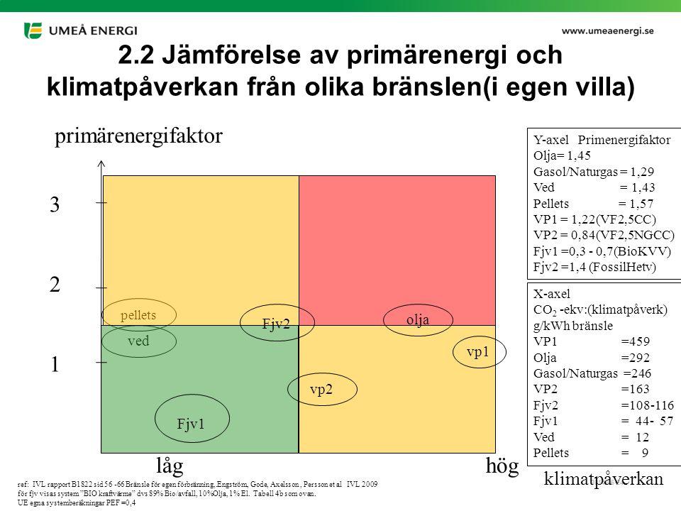 2.2 Jämförelse av primärenergi och klimatpåverkan från olika bränslen(i egen villa)