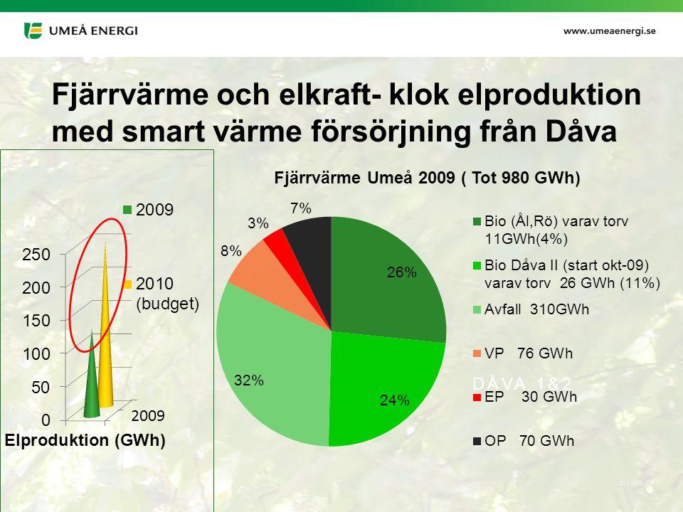 Fjärrvärme och elkraft- klok elproduktion