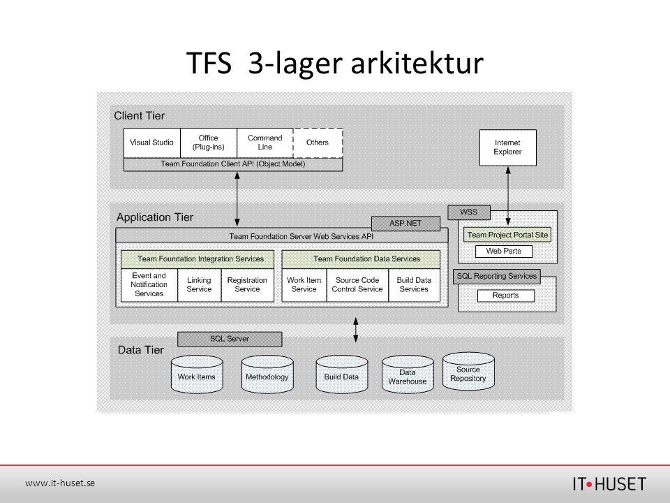 TFS 3-lager arkitektur