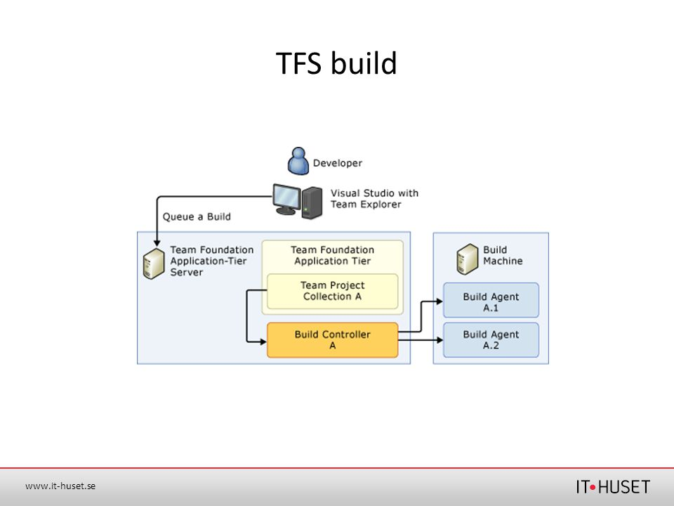 TFS build
