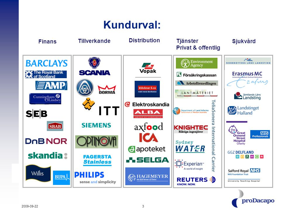 Kundurval: Finans Tillverkande Distribution Tjänster