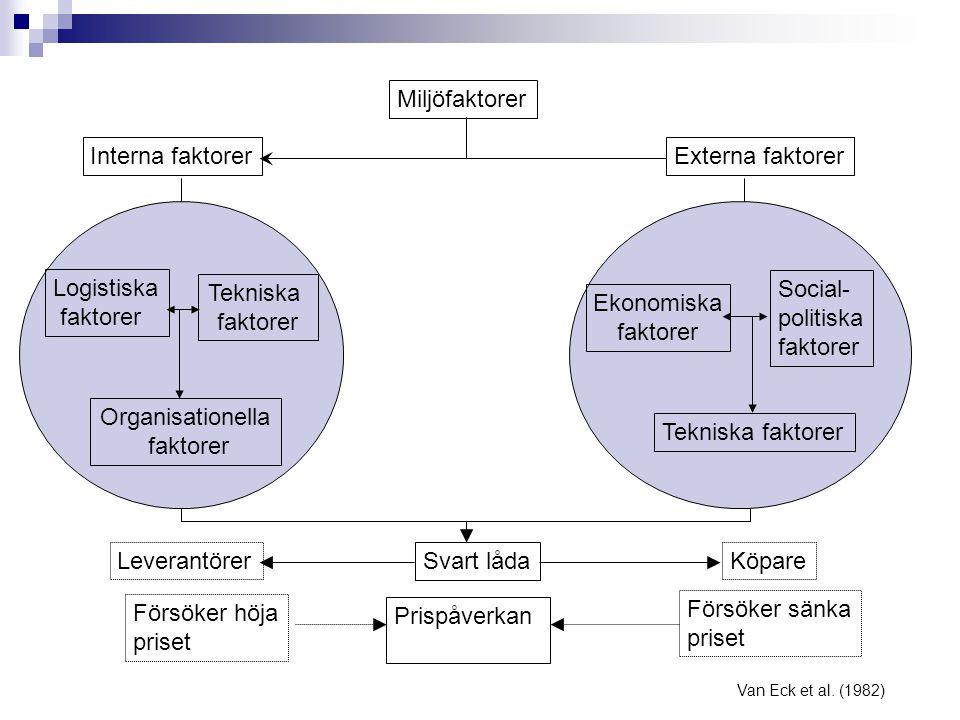 Miljöfaktorer Interna faktorer Externa faktorer Logistiska faktorer