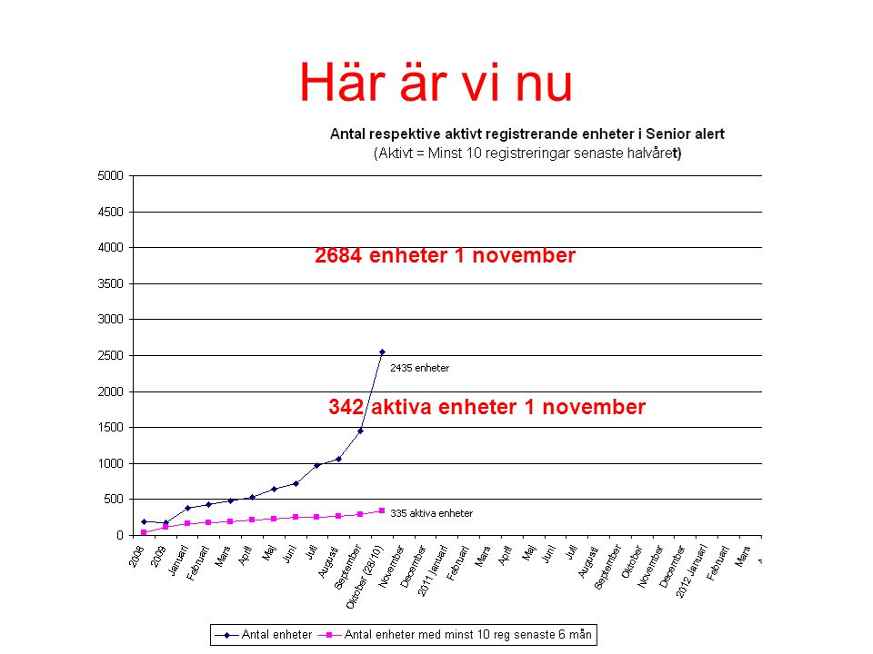 Här är vi nu 2684 enheter 1 november 342 aktiva enheter 1 november