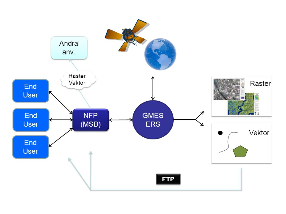 Andra anv. End User Raster GMES ERS End User NFP (MSB) Vektor End User