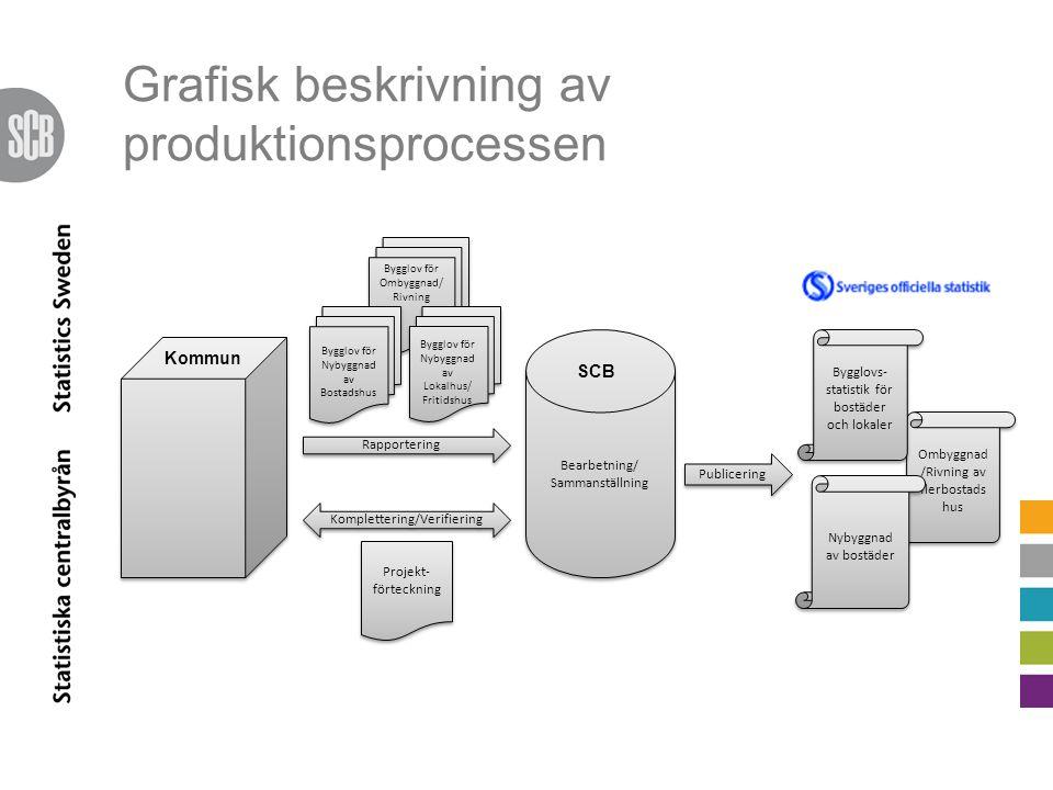 Grafisk beskrivning av produktionsprocessen