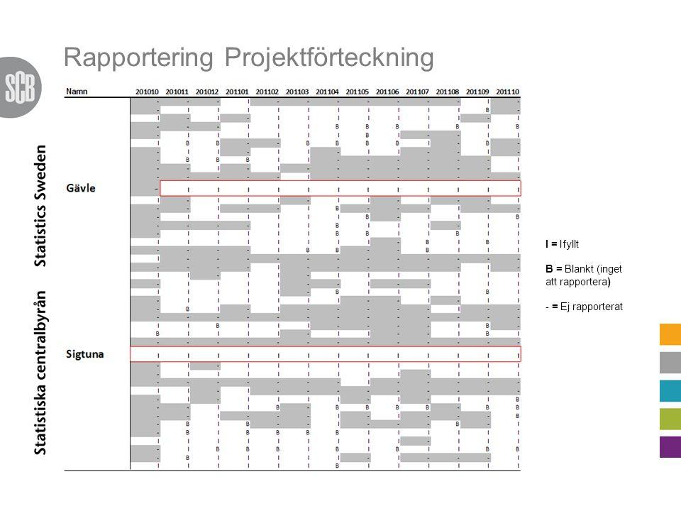 Rapportering Projektförteckning