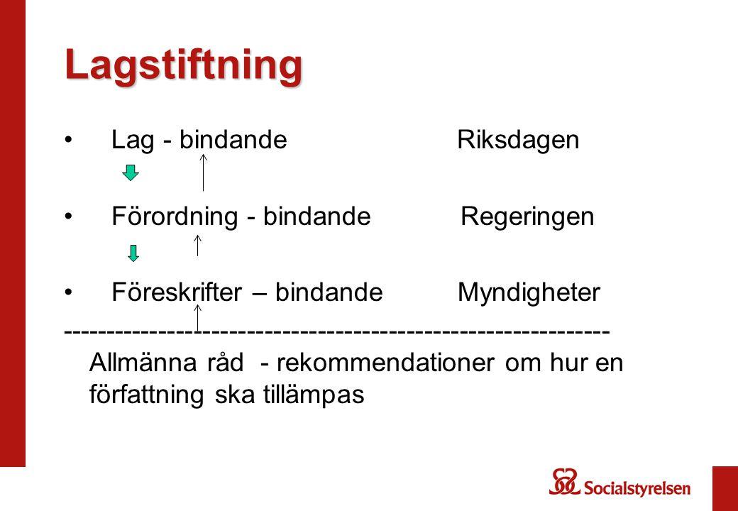 Lagstiftning Lag - bindande Riksdagen Förordning - bindande Regeringen