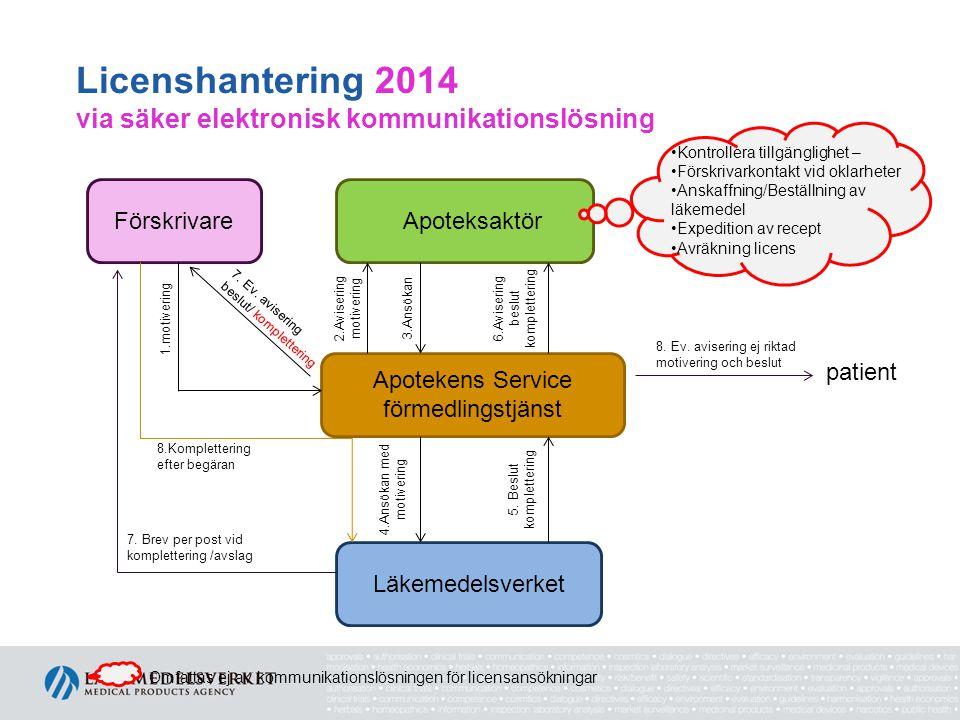Licenshantering 2014 via säker elektronisk kommunikationslösning