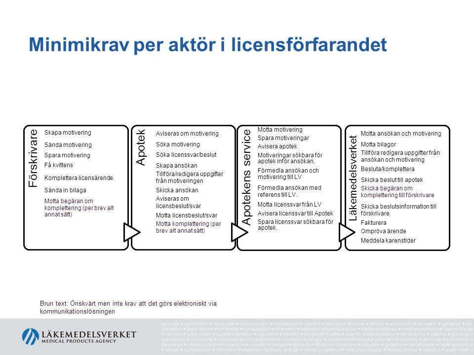 Minimikrav per aktör i licensförfarandet