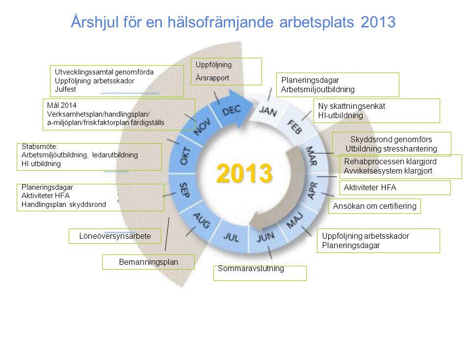 2013 Årshjul för en hälsofrämjande arbetsplats 2013 Planeringsdagar