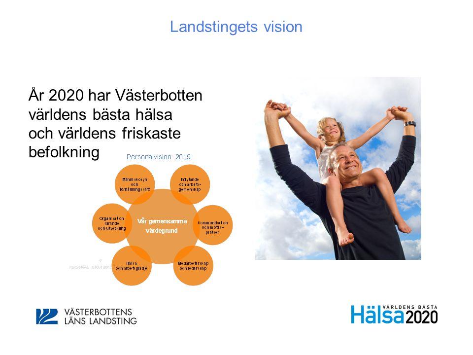 Landstingets vision År 2020 har Västerbotten världens bästa hälsa och världens friskaste befolkning.