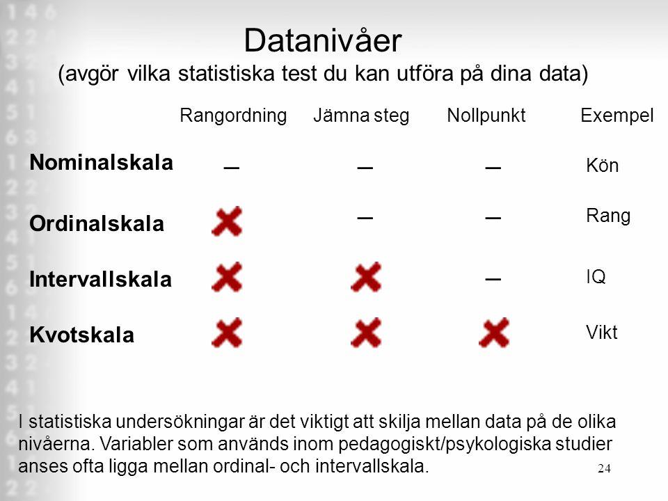 Datanivåer (avgör vilka statistiska test du kan utföra på dina data)