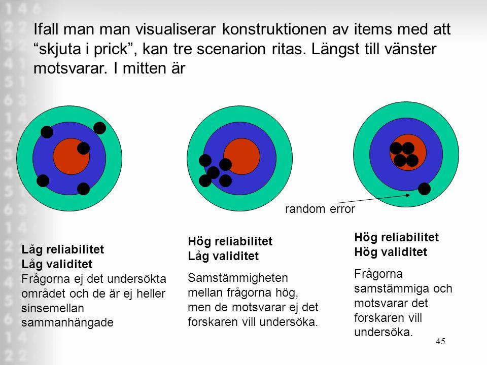 Ifall man man visualiserar konstruktionen av items med att skjuta i prick , kan tre scenarion ritas. Längst till vänster motsvarar. I mitten är