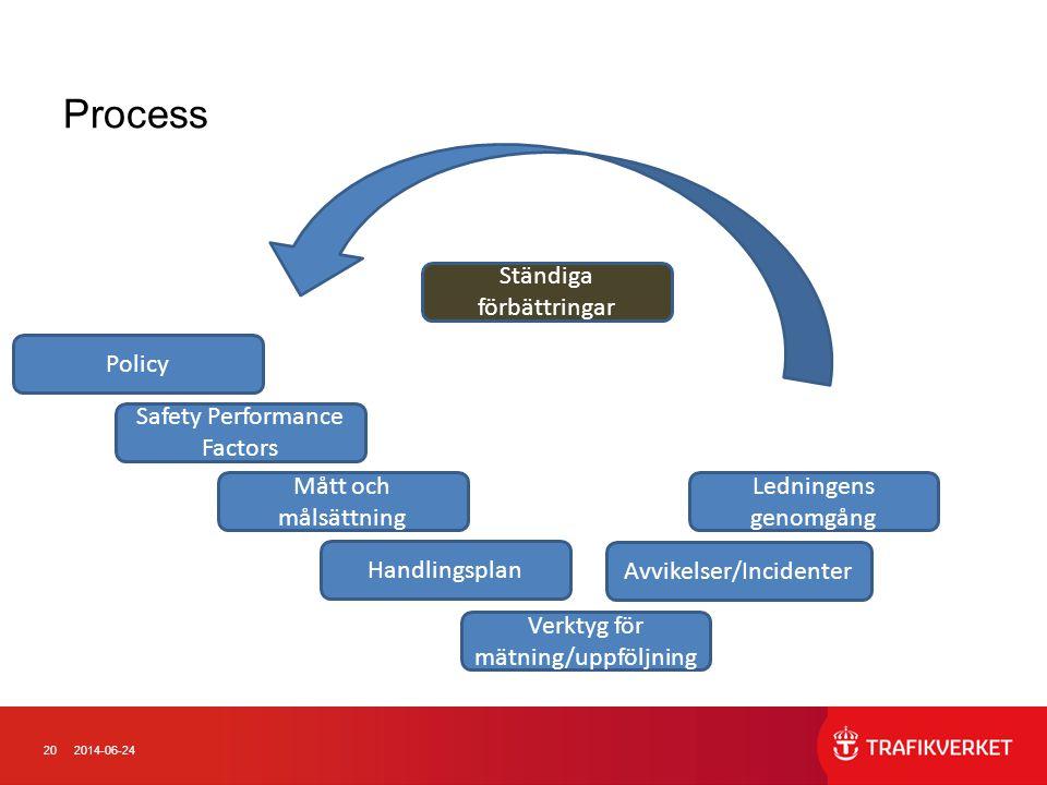 Process Ständiga förbättringar Ledningens genomgång