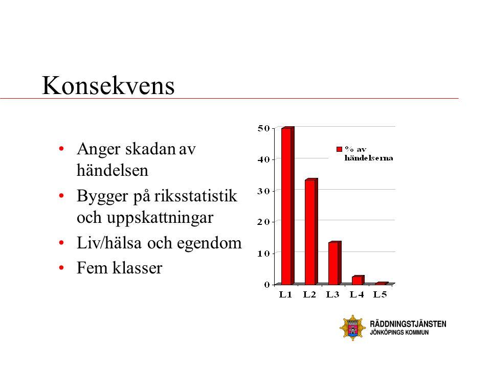 Konsekvens Anger skadan av händelsen
