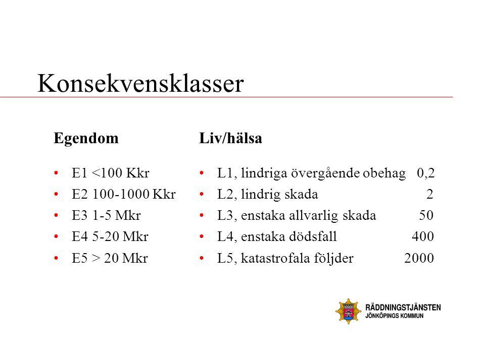 Konsekvensklasser Egendom Liv/hälsa E1 <100 Kkr E2 100-1000 Kkr