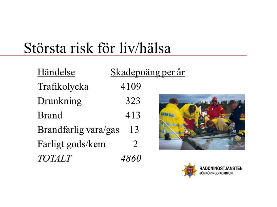 Största risk för liv/hälsa